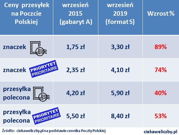 http://ciekaweliczby.pl/wp-content/uploads/2019/09/ZNACZKI_CENY.jpg