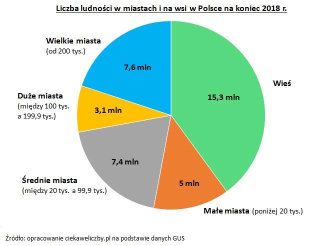https://ciekaweliczby.pl/wp-content/uploads/2019/06/Miasto_Wies.jpg